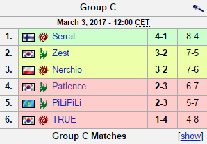 Group C standings